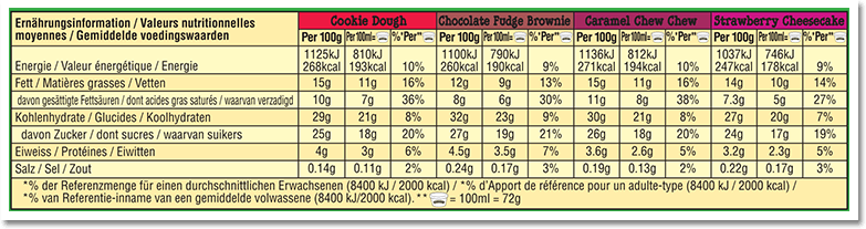 Nutrition Facts Label for The Classic Cool-lection